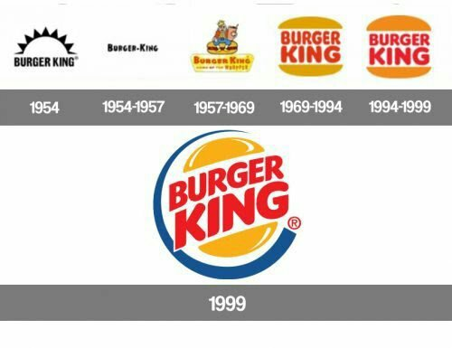 Histoire du Logo Burger King