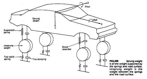 نظام التعليق- Automobile Suspension