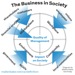 What Is The Definition Of A Diagram Edis 4 Wiring Definitions Corporate Social Responsibility Csr Business In Society