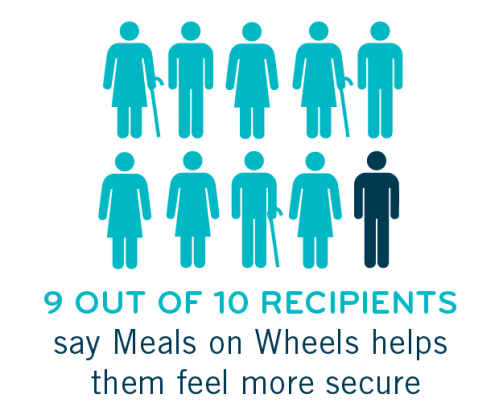 Meals on Wheels more-secure---2018