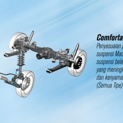 Suspensi Grand New Veloz Yaris Trd All Toyota Avanza And Mall Store Indonesia Advertisements