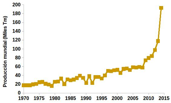 Producción mundial de quinua (Miles de Tm). Datos FAO.