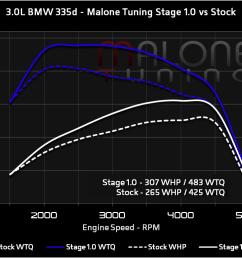 3 0l bmw 335d stage 1 [ 1188 x 780 Pixel ]