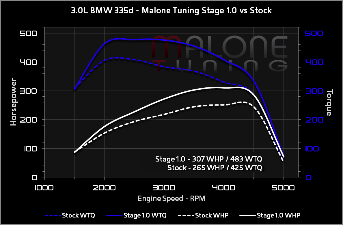 hight resolution of 3 0l bmw 335d stage 1
