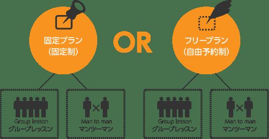 NOVA(料金体系)