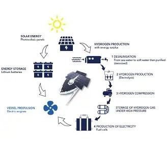 エネルギーシステム