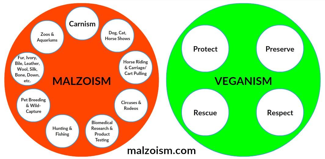 Malzoism vs Veganism