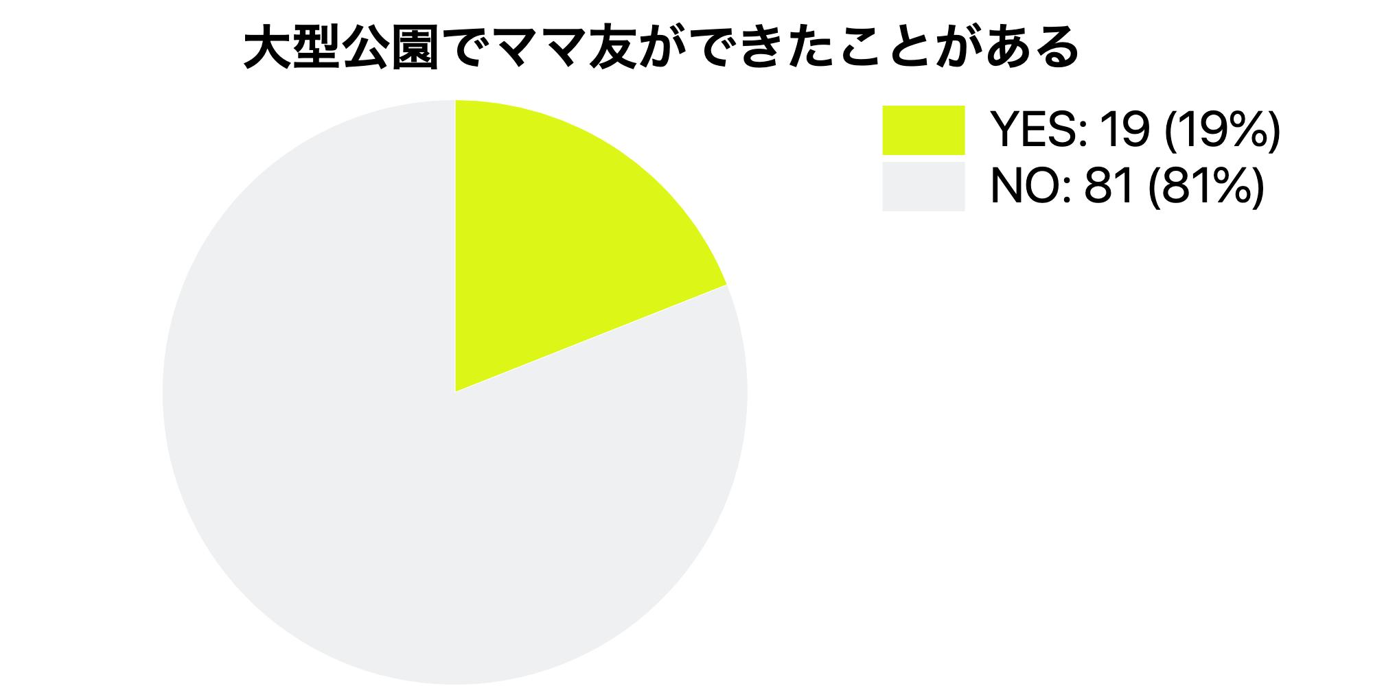 ママ友アンケート結果
