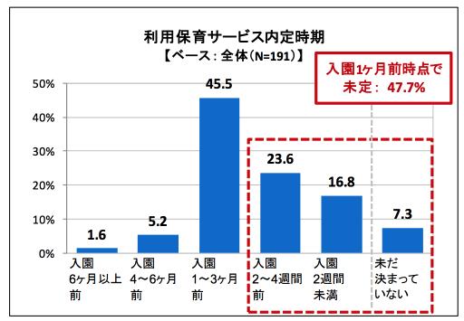 大田区 保活 アンケート