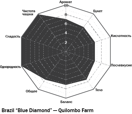 Диаграмма вкуса - Бразилия Блю Даймонд