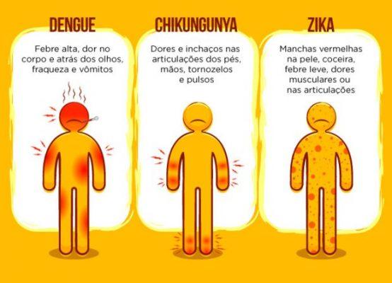 As diferenças entre os sintomas de Dengue Chikungunya e Zika