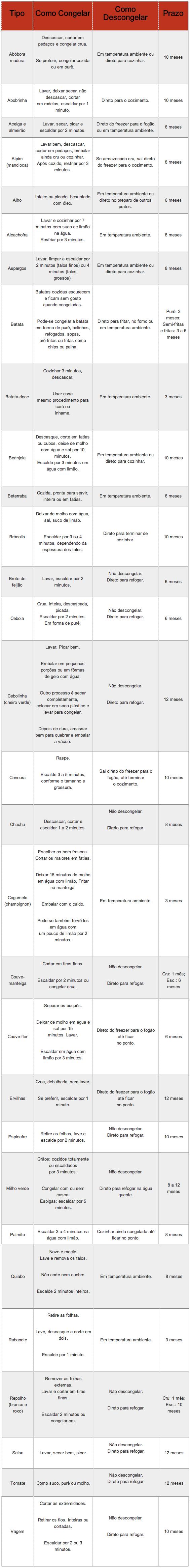 tabela-2-congelar-vegetais