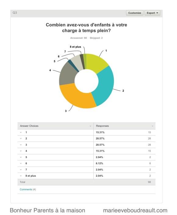 image sondage parents à la maison bonheur heureux blog mamans zen niveau choix parent au foyer ressource