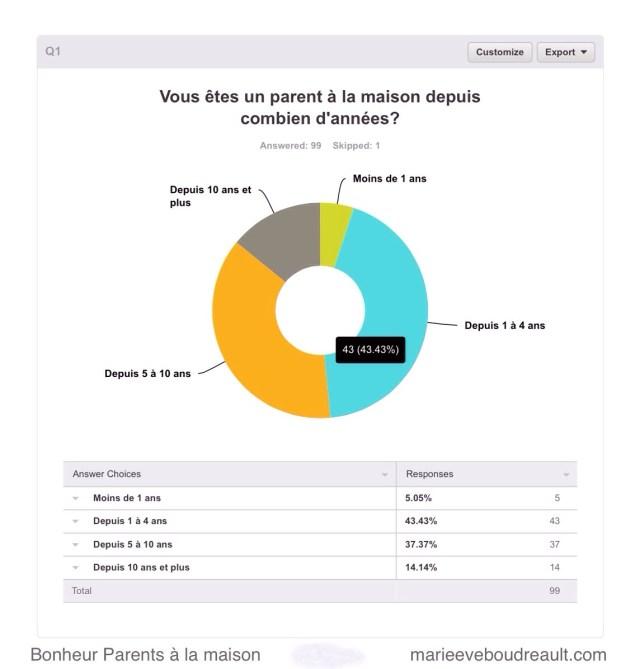 combien sondage parents à la maison bonheur heureux blog mamans zen niveau choix parent au foyer ressource