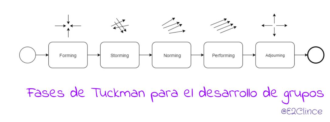 Fases del modelo de Tuckman para el desarrollo de grupos de personas