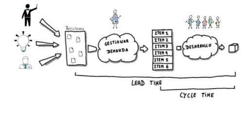 cycle time como parte de las métricas ágiles