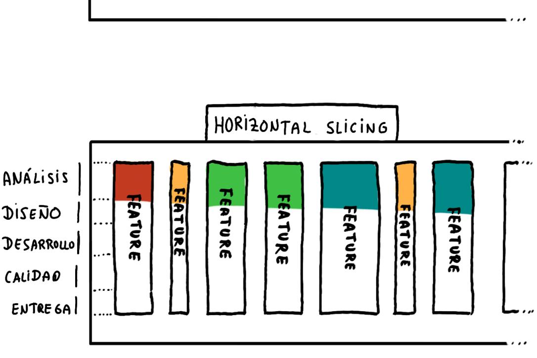 horizontal slicing como alternativa al vertical slicing