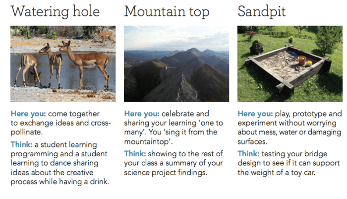 Watering Hole, Mountain Top & Sandpit in the Classroom