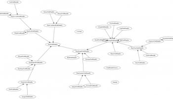 Using Graphviz dot for ERDs, network diagrams and more   Blog of