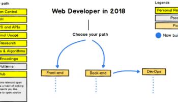 The Trello Tech Stack   Blog of Leonid Mamchenkov