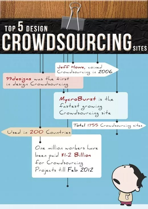 LCR infographic top crowdsourcing sites - First Infographic on Top 5 Design Crowdsourcing Sites