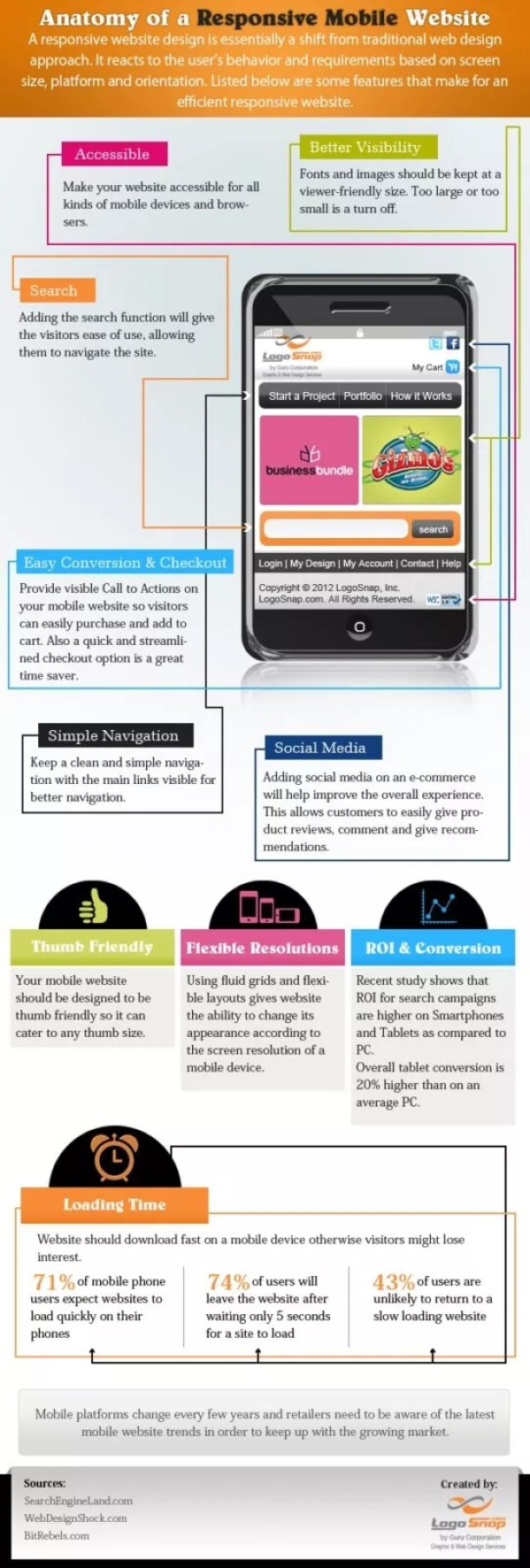 responsive website infographic - Anatomy of a Mobile Website Design