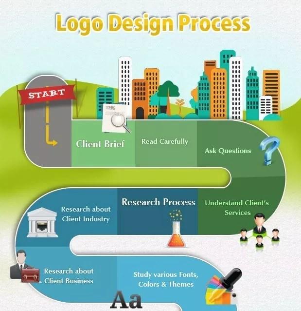 design process infographic - Roadmap to Creative Design Process
