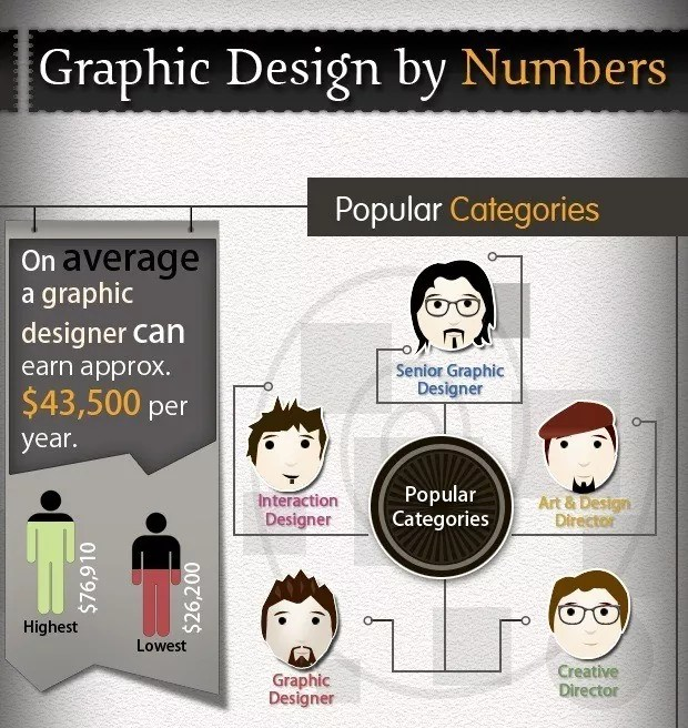 Graphic Design by Numbers - All you Need to Know about Graphic Design Career