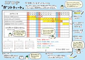 スドログ【ガントチャート】