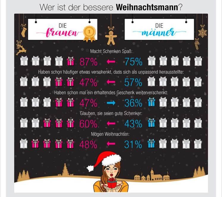 weihnachtsmythen-infographic_so_schenkt_dl_f01_t02