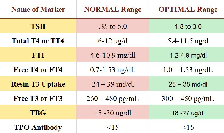 chart of normal and optimal thyroid tsh levels