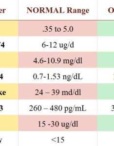 Chart of normal and optimal thyroid levels values stimulating hormone tsh  also mamma health rh mammahealth