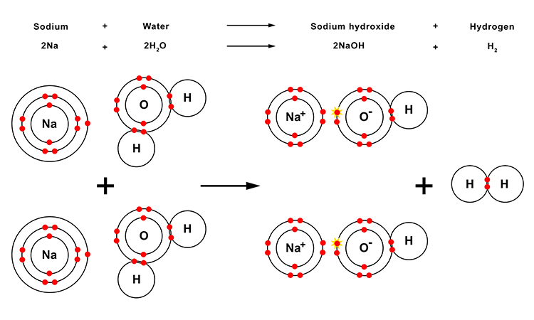 Sodium is also a violent reaction when introduced to water