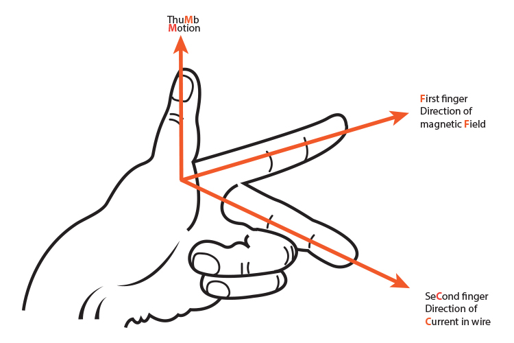 Fleming's left-hand rule the mnemonic picture