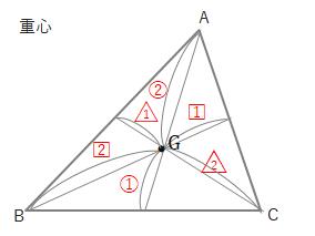 三角形の重心