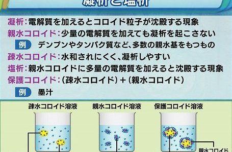 コロイドの種類(親水・疎水・保護)