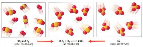 可逆反応と化学平衡