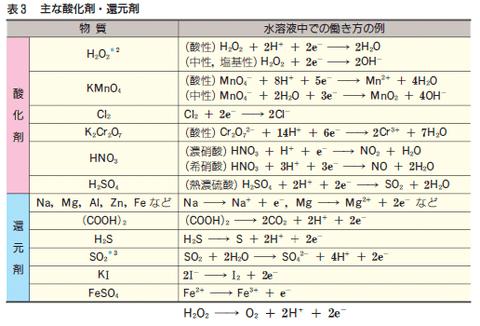 酸化還元反応の反応式の作り方