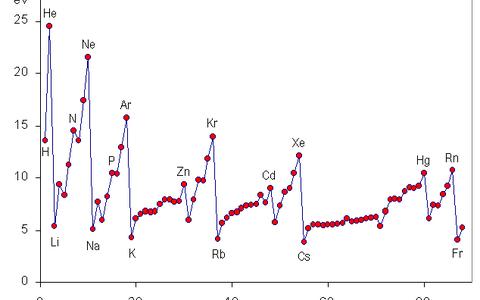 周期律と周期表