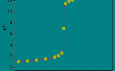 中和滴定曲線