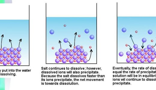 溶解平衡と溶解度積