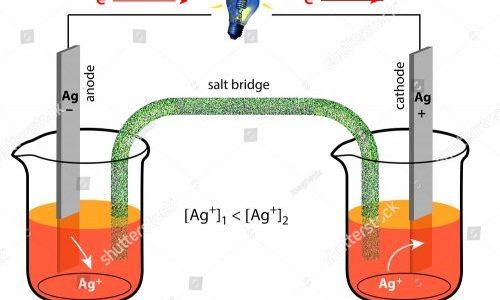濃淡電池の構造と電流が流れる仕組み