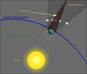 Super blue blood moon eclips explaining