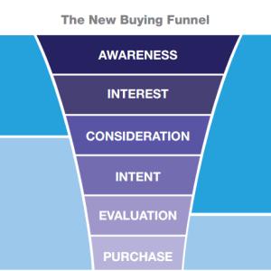 new-buying-funnel Marketing theo yêu cầu    Manage.vn