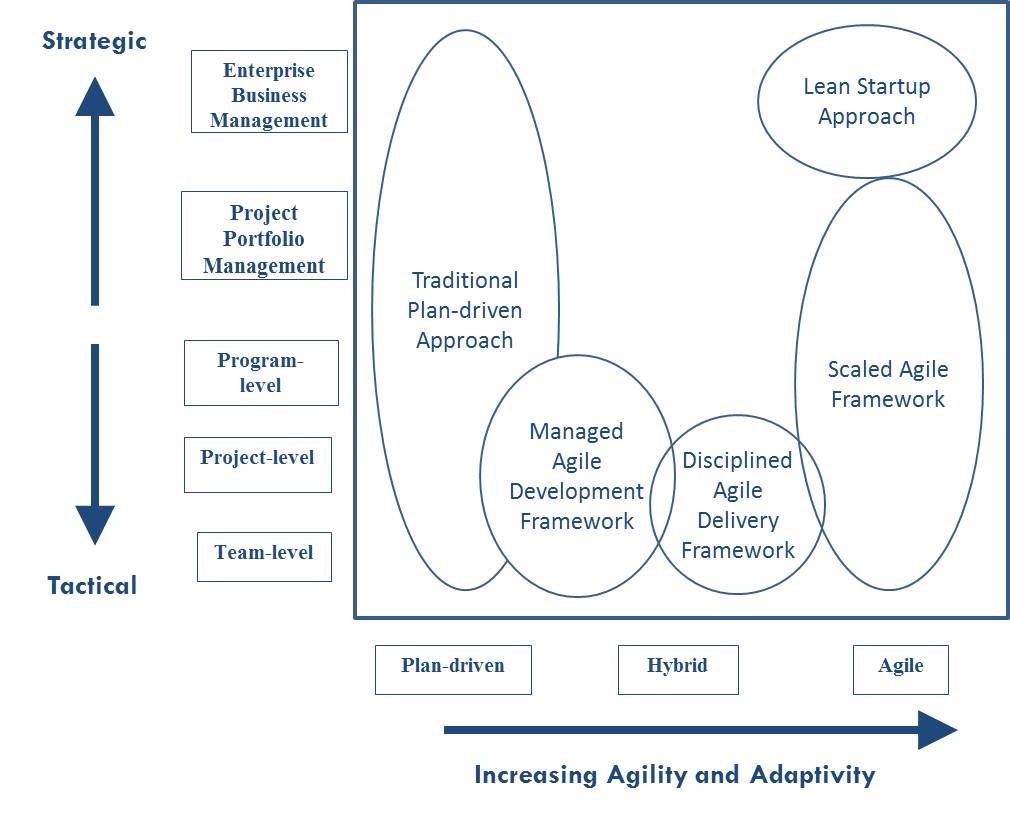 Enterprise Agile 3