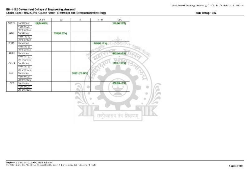 Government Engineering College Aurangabad DSE Admission