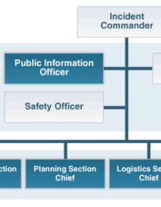 Ics structure also what is the incident command system crisis management rh managementhelp