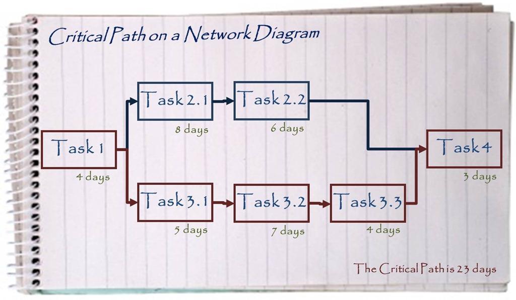 Critical Path Analysis Management Pocketblog