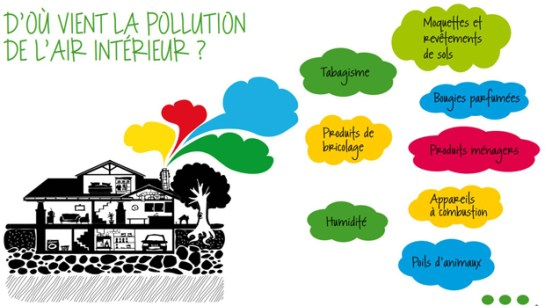 pollution-air-interieur-620