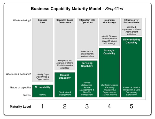 Business Capability Maturity Model – Simplified ...